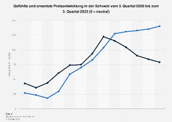 Gefühlte und erwartete Preisentwicklung in der Schweiz nach Monaten bis Januar 2019