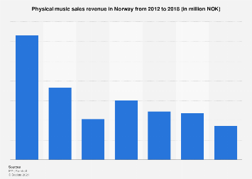Physical music sales revenue in Norway 2012-2017