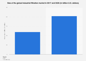 Industrial filtration systems - global market size 2016/2021