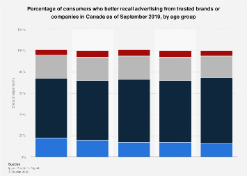 Share of consumers who recall ads from trusted brands Canada 2016, by age