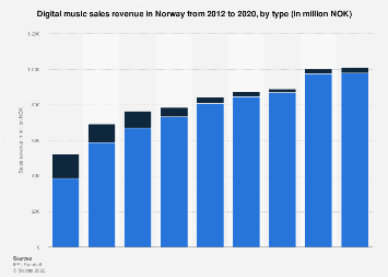 Digital music sales revenue in Norway 2012-2017, by type