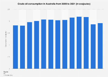 Crude oil consumption in Australia 2005-2016