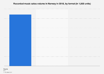 Recorded music sales volume in Norway 2015, by format