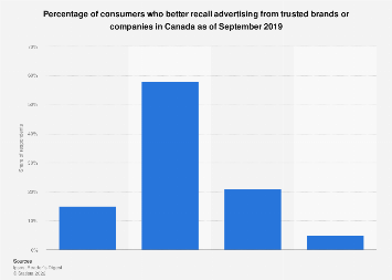 Share of consumers who recall ads from trusted brands Canada 2016
