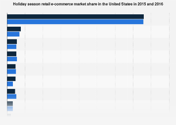 U.S. holiday season e-retailer sales market share 2015-2016