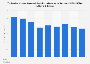 Italy: import value of cigarettes containing tobacco 2012-2017