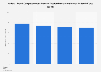 Fast food brand competitiveness index in South Korea 2017
