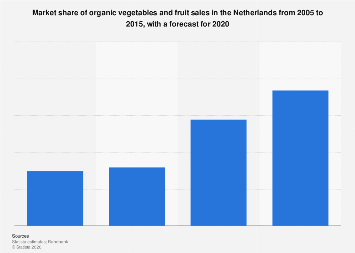 Market share of organic vegetables and fruit sales in the Netherlands 2005-2020