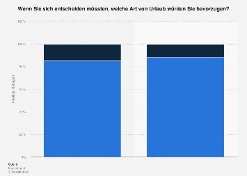 Umfrage in Österreich zur bevorzugten Urlaubsart 2016