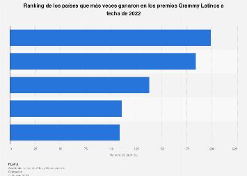 Países con más premios Grammy Latinos de la historia