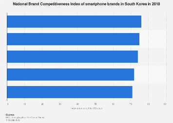 Smartphone brand competitiveness index in South Korea 2017