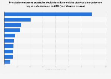 Empresas líderes en servicios técnicos de arquitectura España 2016