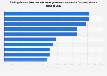 Artistas con más victorias en los Grammy Latinos de la historia
