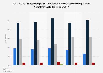 Umfrage zur Stresshäufigkeit in Deutschland nach privaten Verantwortlichkeiten 2017