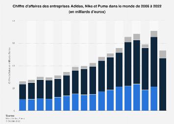 Nike Chiffre D Affaires Mondial 2005 2017 Statistique