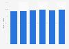 Porcentaje de empresas con acceso a Internet de banda ancha en Bélgica 2012-2017