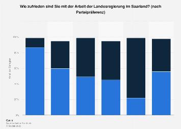 Zufriedenheit mit der Landesregierung im Saarland nach Parteipräferenz 2018