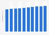 Residential condo numbers in Japan 2008-2017