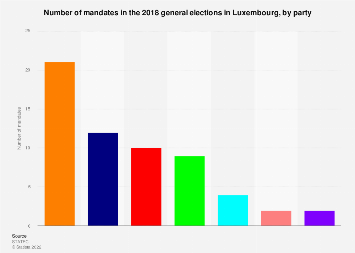 Number of mandates in the 2018 general elections in Luxembourg, by party