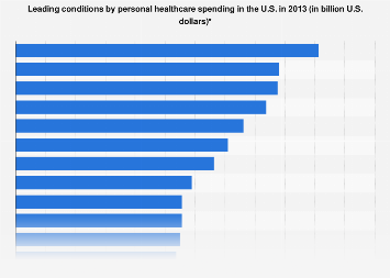 Personal healthcare spending by major conditions in the U.S. 2013