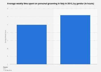 Survey: average time spent on personal grooming in Italy in 2015, by gender