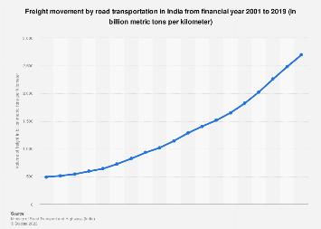 India - road transport freight volume 2016 | Statista