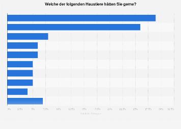 Umfrage in Österreich zu den beliebtesten Haustieren 2017