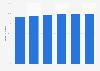 Porcentaje de empresas con acceso a Internet de banda ancha en Chequia 2012-2017