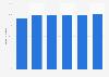 Porcentaje de empresas con acceso a Internet de banda ancha en Dinamarca 2012-2017