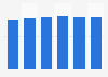 Porcentaje de compañías con acceso a Internet de banda ancha en Alemania 2012-2017