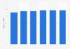 Porcentaje de empresas con acceso a Internet de banda ancha Irlanda 2012-2017