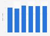 Porcentaje de empresas con acceso a Internet de banda ancha en Grecia 2012-2017