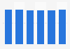Porcentaje de empresas con acceso a Internet de banda ancha en Francia 2012-2017