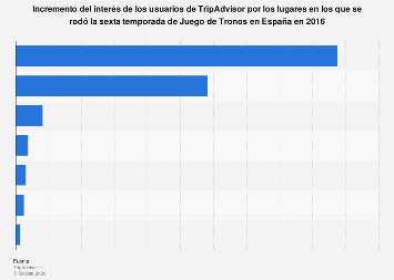 TripAdvisor: aumento de interés por las localizaciones de Juego de Tronos España 2016