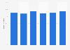 Porcentaje de empresas con acceso a Internet de banda ancha en Croacia 2012-2017