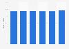 Porcentaje de empresas con acceso a Internet de banda ancha en Italia 2012-2017