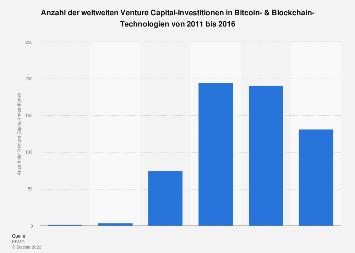 Anzahl der weltweiten VC-Investitionen in Bitcoin & Blockchain-Technologien bis 2016