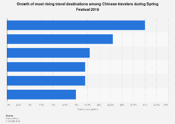 Top rising travel destinations among Chinese travelers Spring Festival 2018