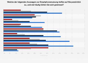 Umfrage zu Aussagen über Smartphonenutzung und Stresshäufigkeit in Deutschland 2017