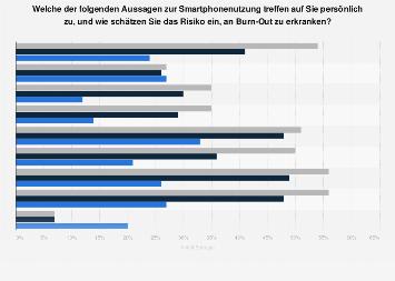 Umfrage zu Aussagen über Smartphonenutzung und Burn-Out Risiko in Deutschland 2017
