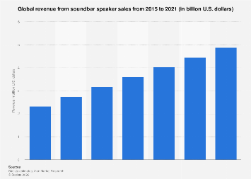 Soundbar speaker sales revenue worldwide 2015-2021