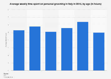 Italy: average time spent on personal grooming in 2015, by age