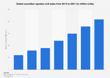 Soundbar speaker unit sales worldwide 2015-2021