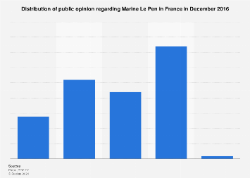 French opinion on Marine le Pen 2016