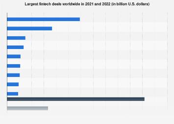 Leading Fintech deals globally 2019