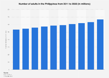 Number of adults in the Philippines 2010-2016