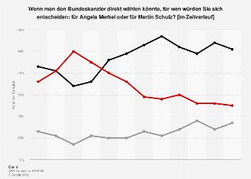Direktwahl Bundeskanzler/-in - Merkel vs. Schulz im Zeitverlauf bis 2017