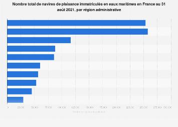 Bateaux de plaisance immatriculés en eaux maritimes par région en France 2017
