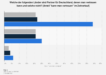 Umfrage zum Vertrauen zu Partnerländern von Deutschland im Zeitverlauf bis 2017