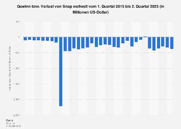 Verlust von Snap weltweit bis zum 1. Quartal 2019